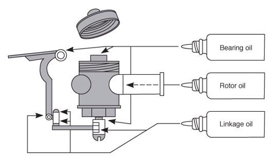 Oiling Rotors